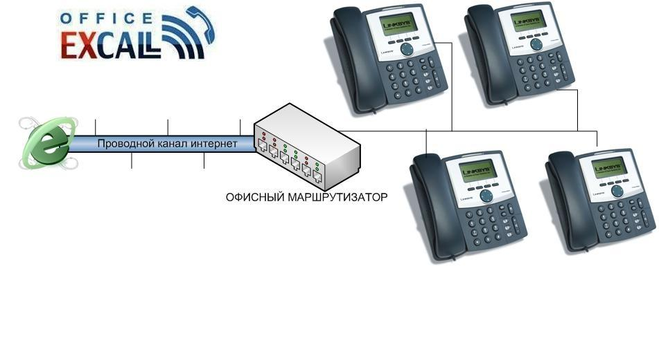 SIP-телефония от МегаФона