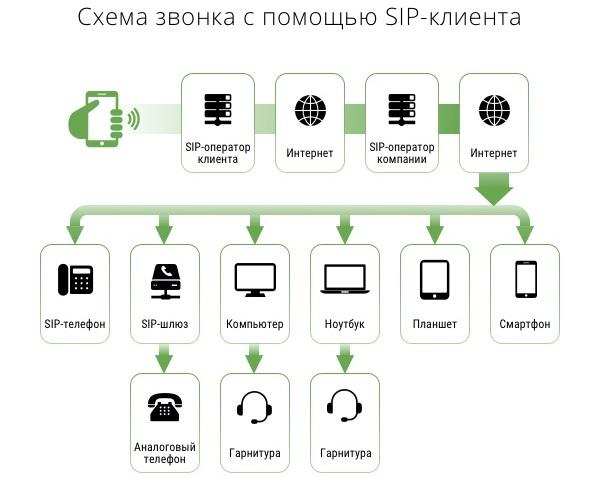 Что такое протокол SIP
